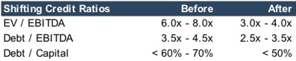 Shifting Credit Ratios