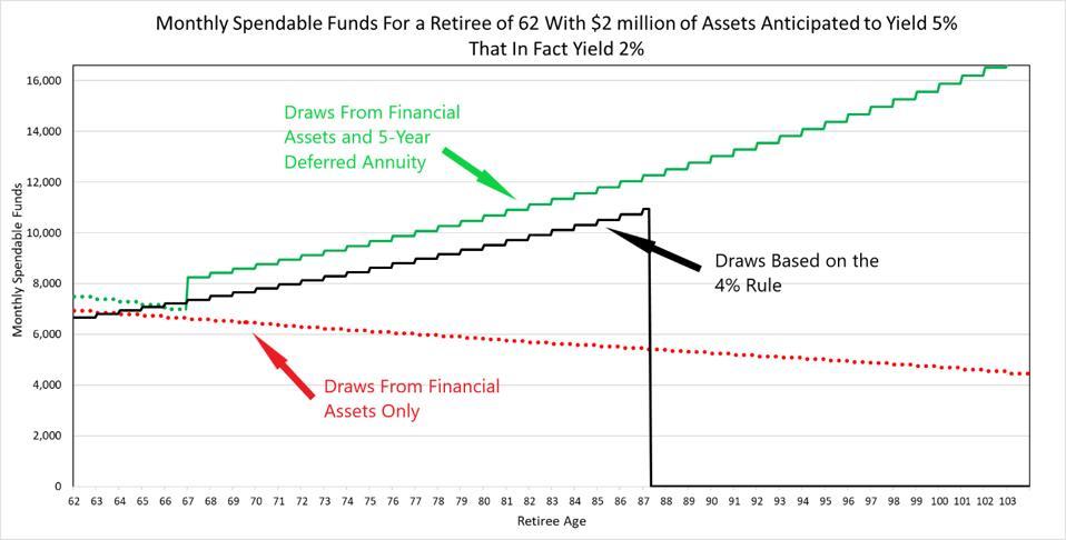 Annuity vs 4% rule in a bad case scenario
