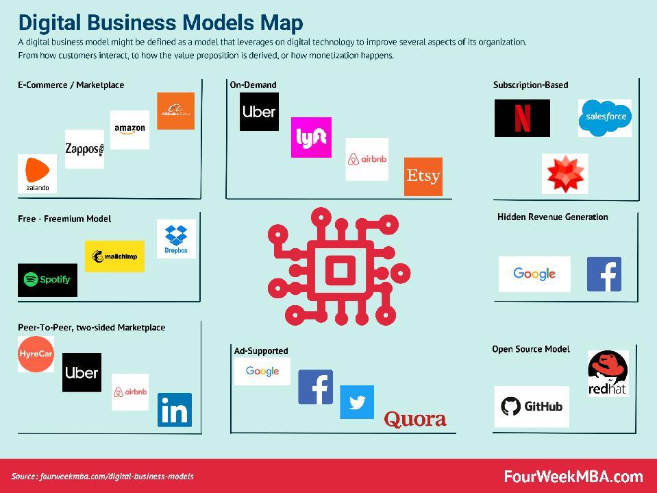 Range of Digital Business Models