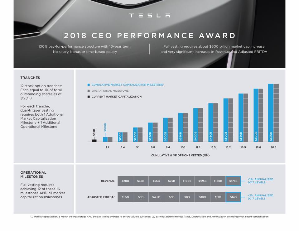 Tesla Elon Musk Performance Award