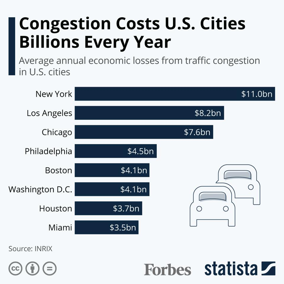 Congestion Costs U.S. Cities Billions Every Year