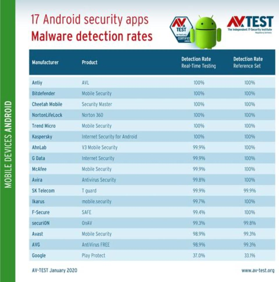 Android-Security-Google-Play-Protect