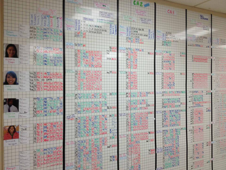 Many schools are still using spreadsheets and data walls to track important student outcomes.