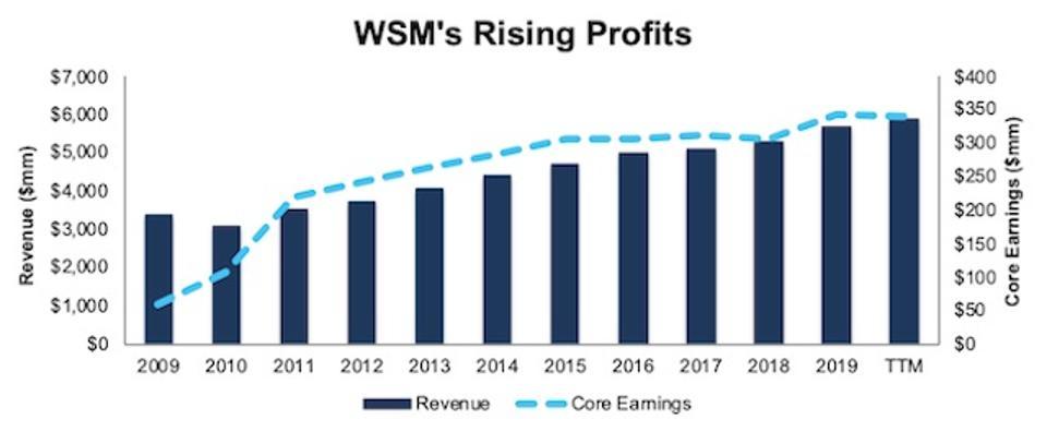 WSM Rising Profits