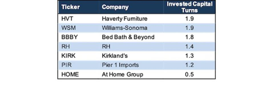 WSM Invested Capital Turns Vs. Competitors