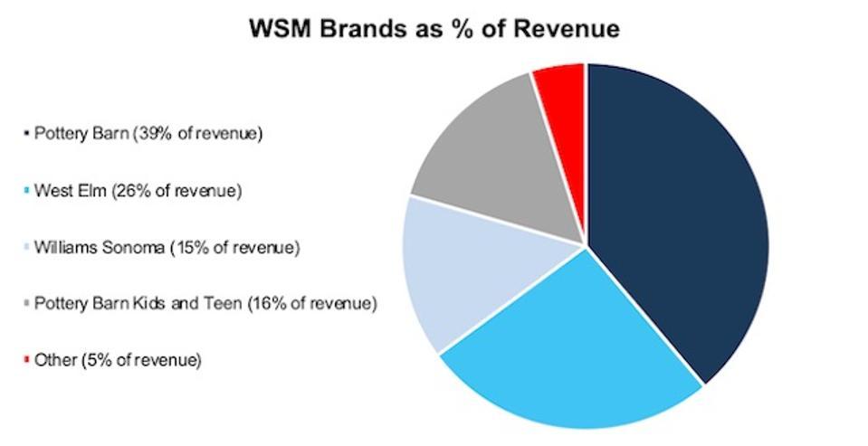 WSM Revenue Breakdown By Brand