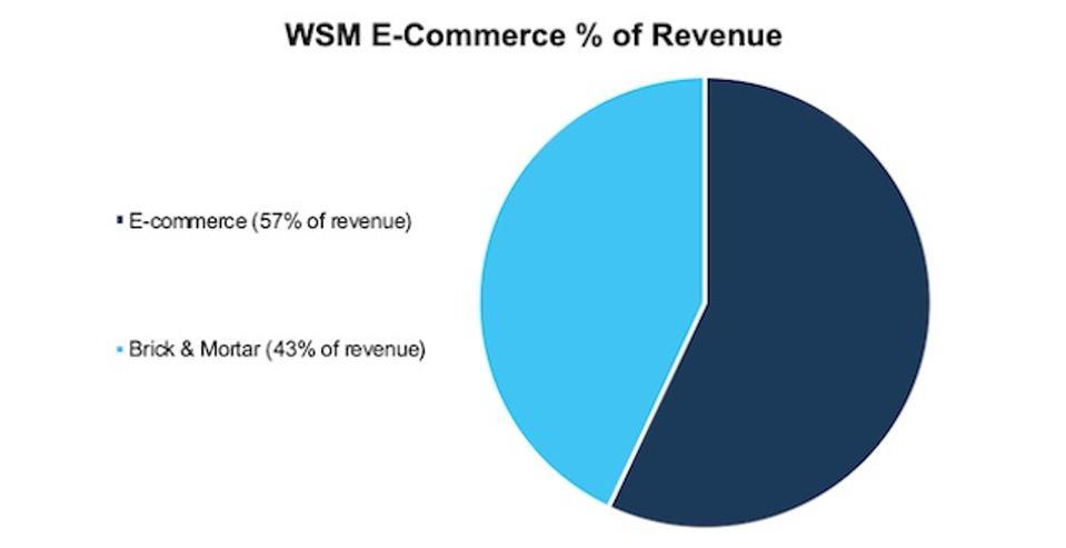 WSM Ecommerce Percent Of Revenue
