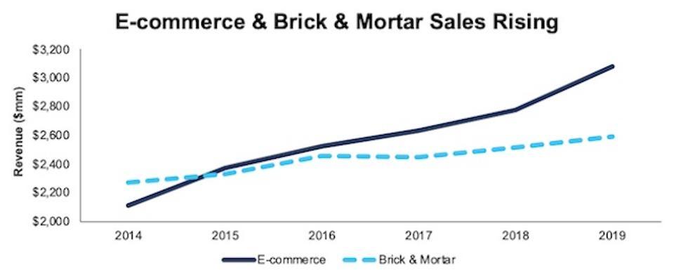 WSM Ecommerce Brick Mortar Revenue Rising