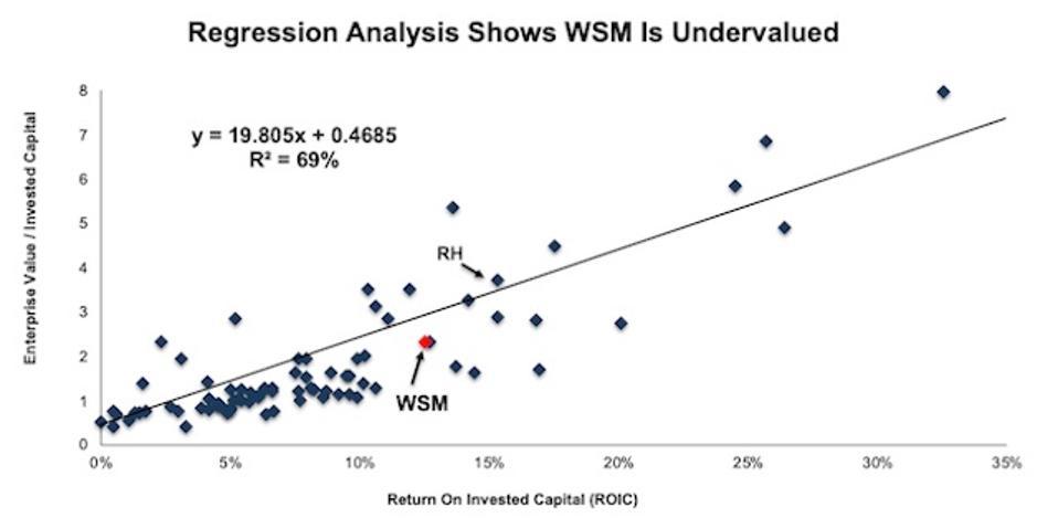 WSM Valuation Regression