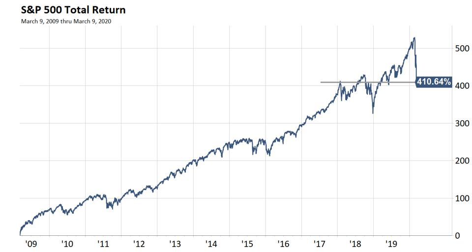 The stock market has had a great run since the financial crisis
