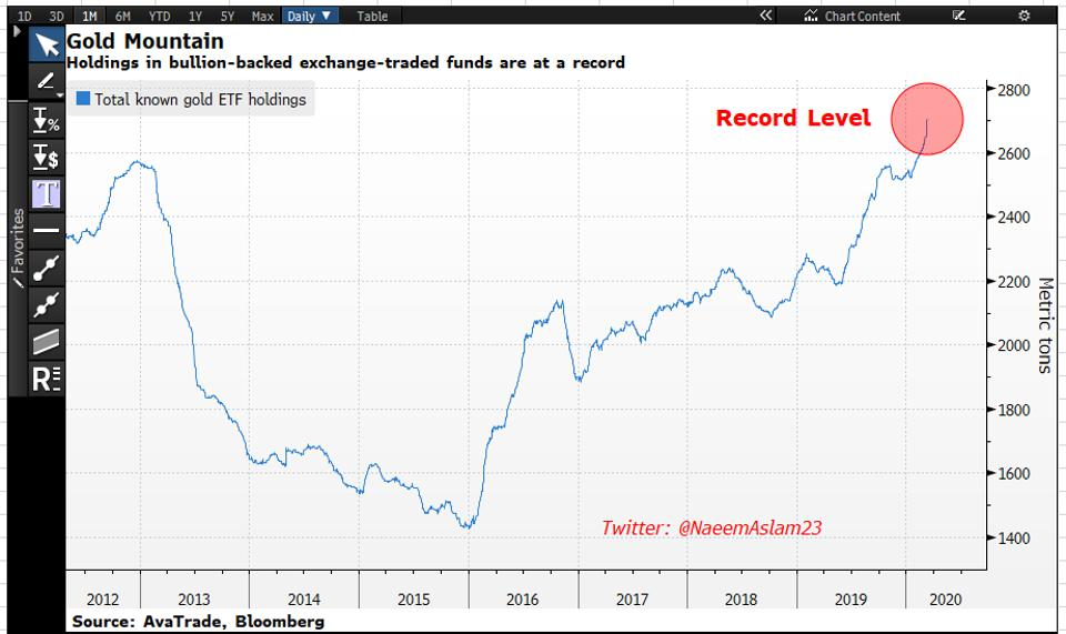 Institutions are buying gold and the chart shows total known gold ETFs holding at a record level