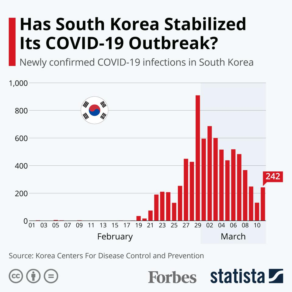 Has South Korea Stabilized Its COVID-19 Outbreak?