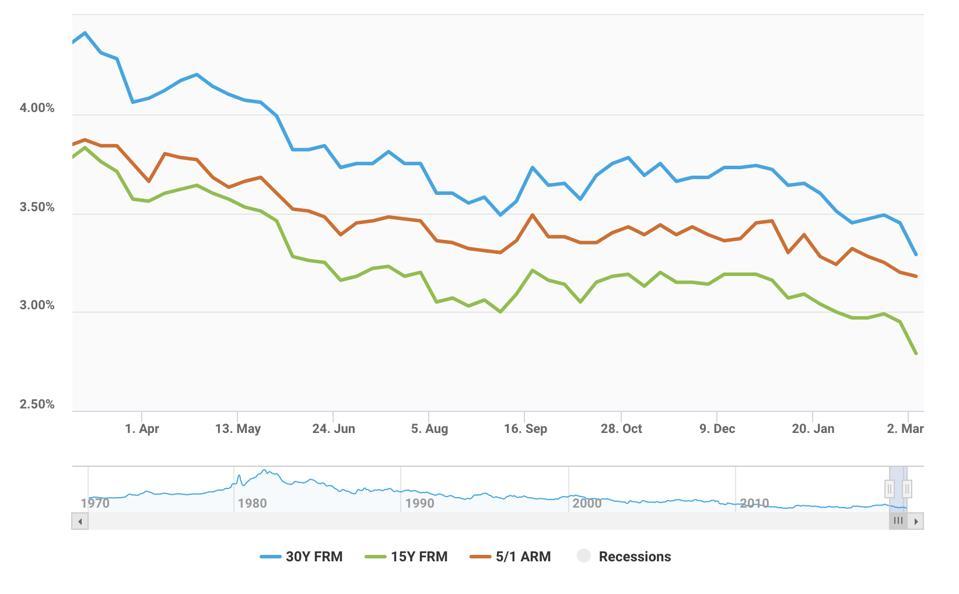 Mortgage rates for three different borrowing scenarios