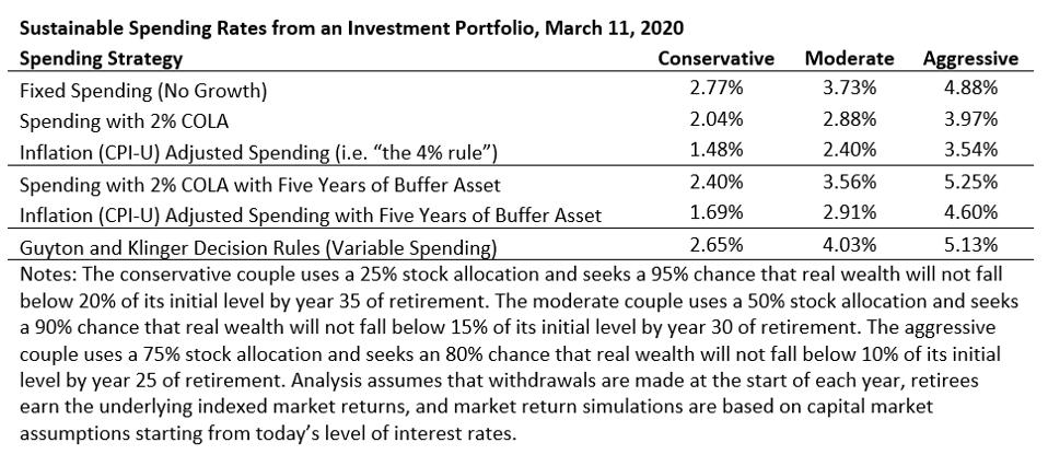 Spending Rates from an Investment Portfolio March 11, 2020