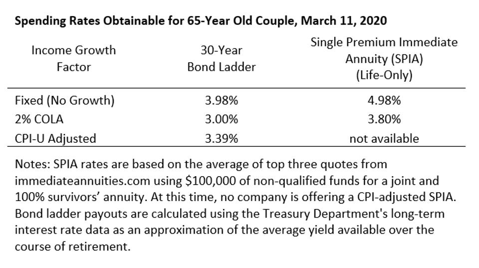 Spending Rates Obtainable for 65-Year Old Couple March 11, 2020