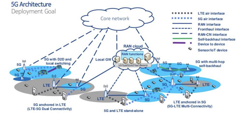 5G architecture overview.