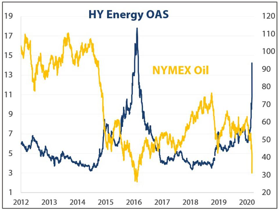 high yield energy spreads oil price