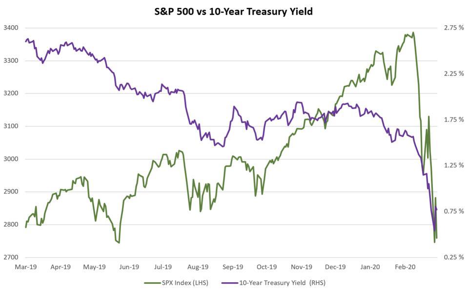 S&P 500 vs 10-Year Treasury Yield