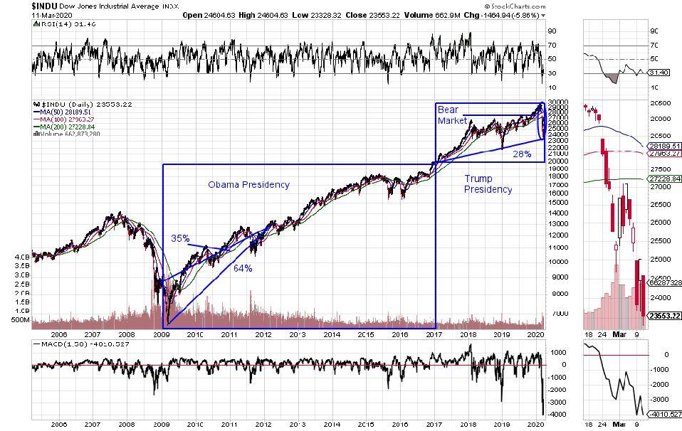 Dow Industrials price chart