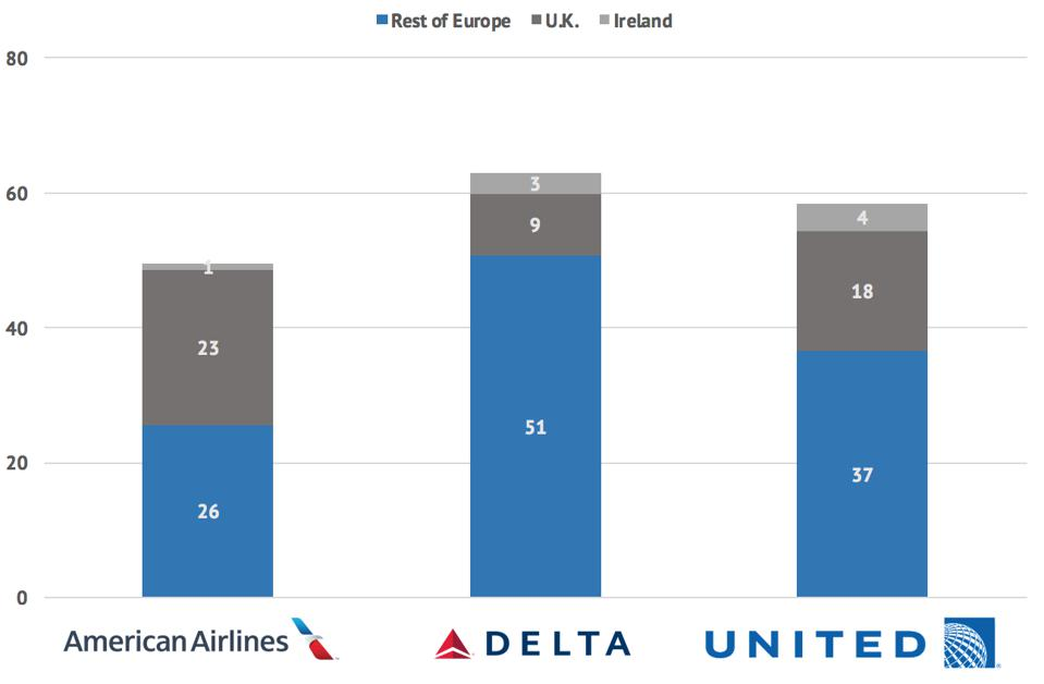 US airline flights to Europe