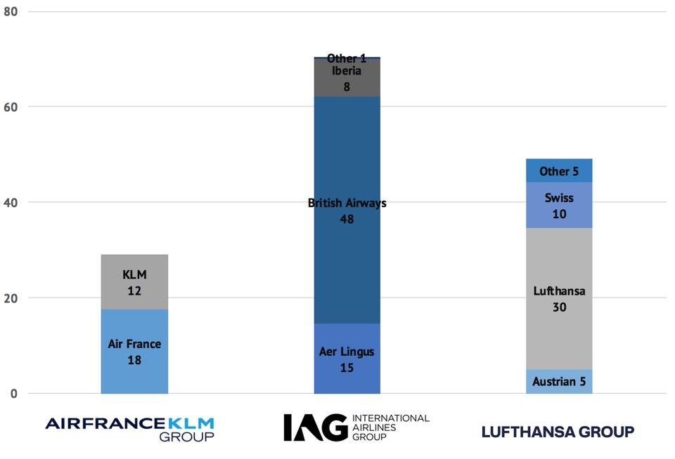 U.S. flights from Europe's three largest airline groups: IAG, Air France-KLM, Lufthansa