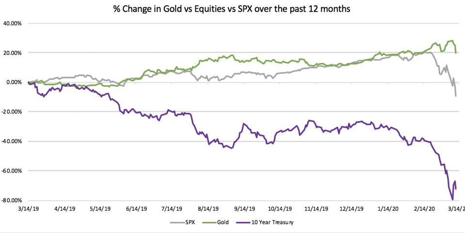 % change in Gold vs Equities vs SPX over the past 12 months