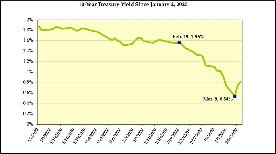 Chart: 10-Year Treasury Yield Since January 2, 2020
