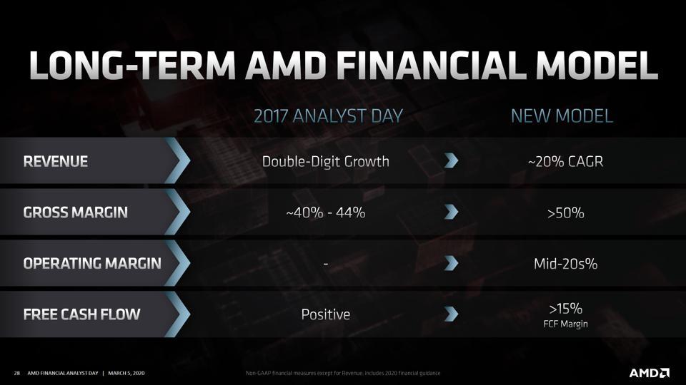 Slide from AMD FAD 2020