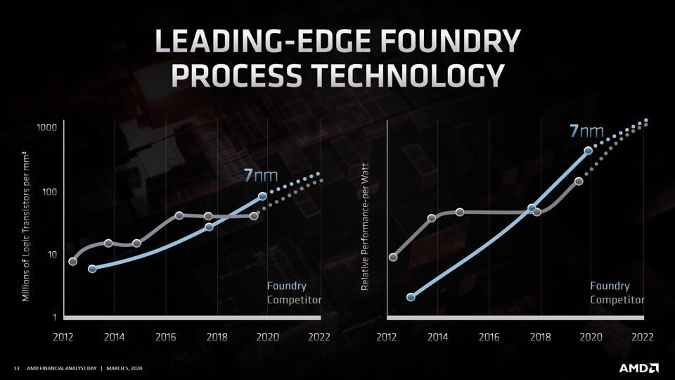 AMD FAD 2020 slide