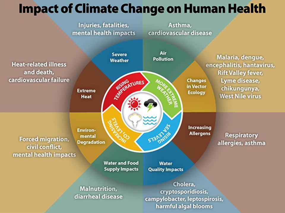 Centers for Disease Control - climate_change_health_impact