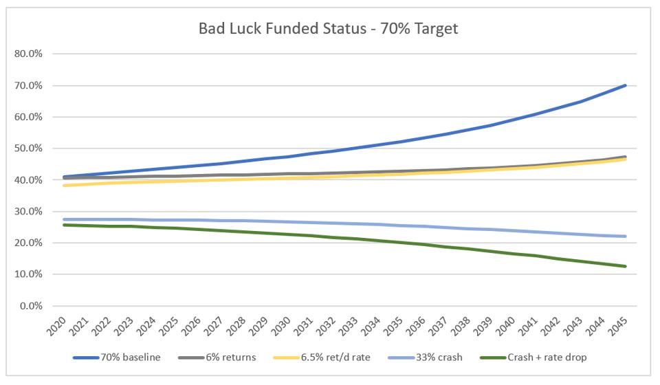 Illinois TRS ″Bad Luck″ outcomes with market crash - 70% funded status target