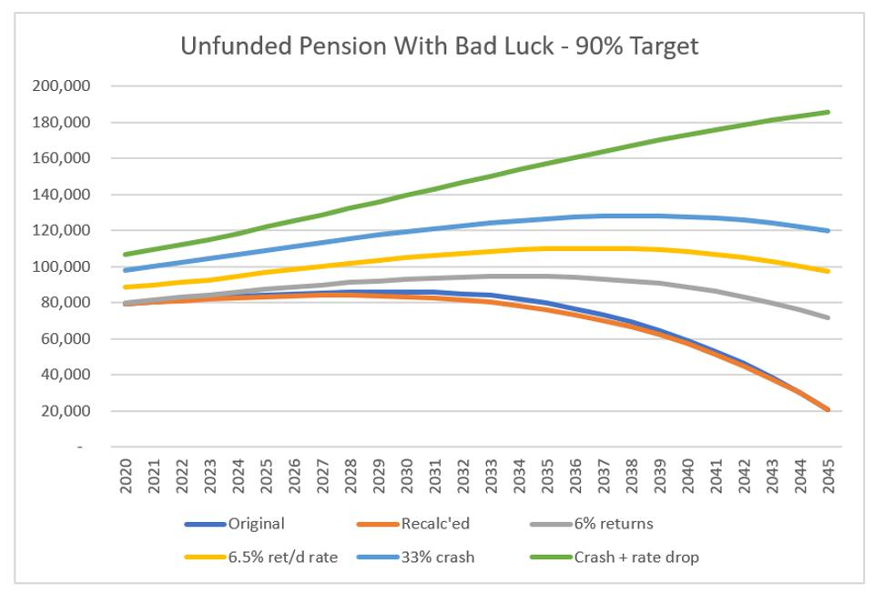 Illinois TRS ″Bad Luck″ outcomes with market crash - UAL with 90% funded status target