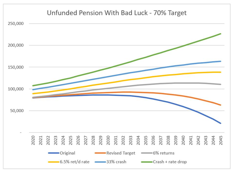 Illinois TRS ″Bad Luck″ outcomes with market crash - UAL with 70% funded status target