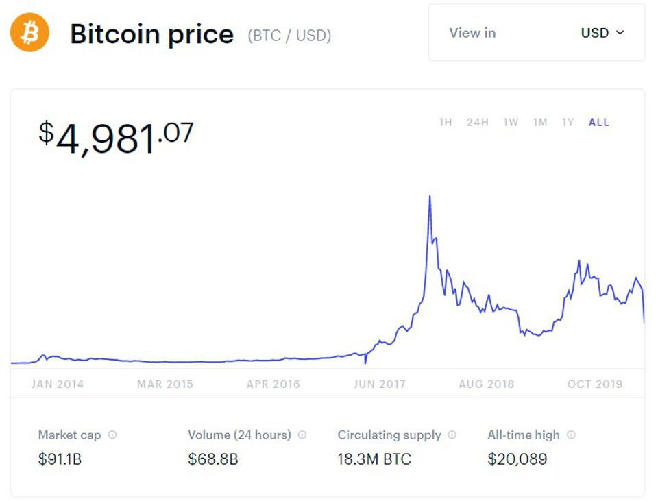 Devastating Bitcoin Wipeout Could See The Price Go Sub 1 000
