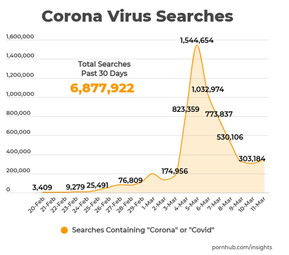 Coronavirus searches are on the rise