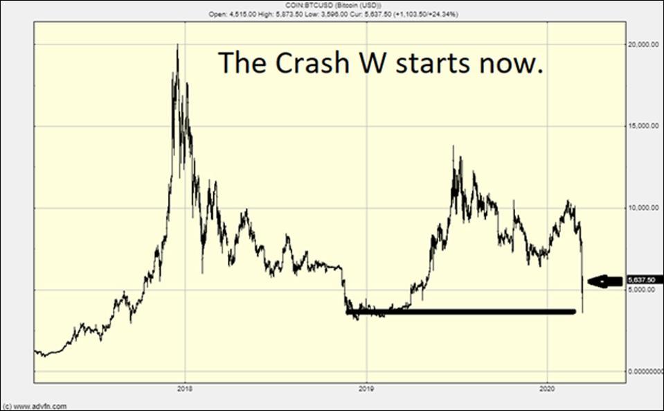 The Bitcoin chart