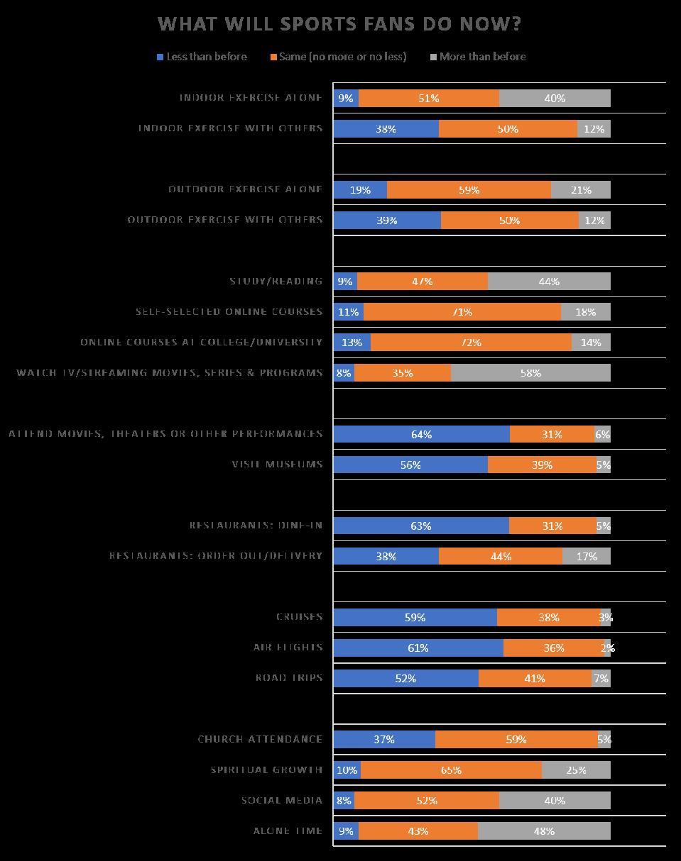 Survey of 632 US sports fans 3.12.20