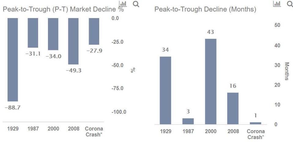 Market Decline by crisis