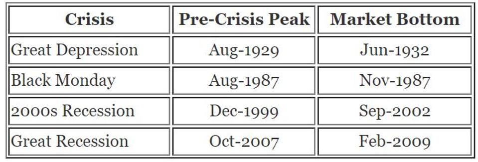 Timeline of market crisis