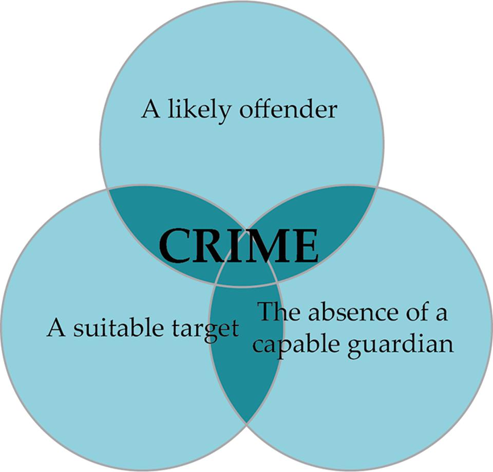 Venn diagram of crime, likely offender, a suitable target and absence of a guardian.