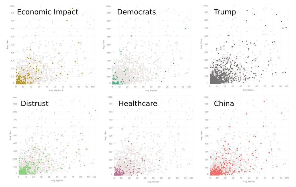 Scatter charts showing average number of likes and replies, or engagement, with YouTube comments relating to a range of narratives surrounding coronavirus. Made using Tableau.