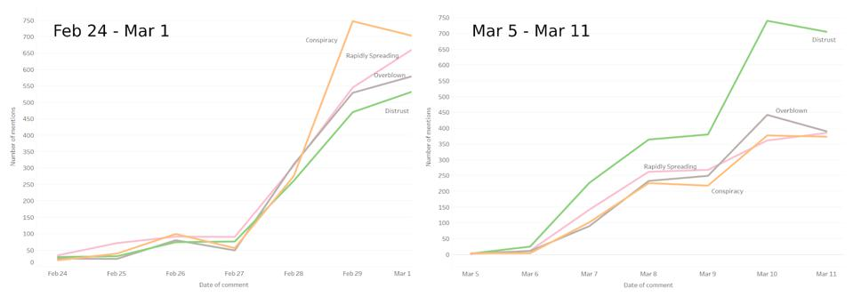 """Line graphs for weeks of Feb 24-Mar 1 and Mar 5-Mar 11 showing number of YouTube comment mentions relating to narratives of conspiracy theories, distrust towards the number of reported cases and of the media, ″overblown"""" and """"rapidly spreading.″ As COVID-19 spread across the states last week, distrust overtook conspiracies as the biggest narrative among commenters. Made using Tableau."""