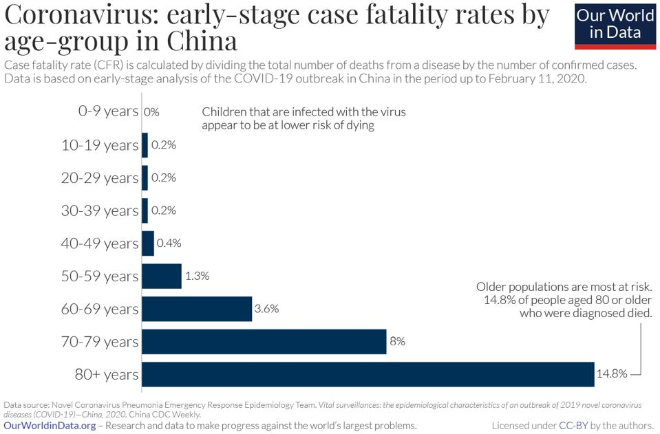 bar graph showing fatality rates of COVID-19 in China