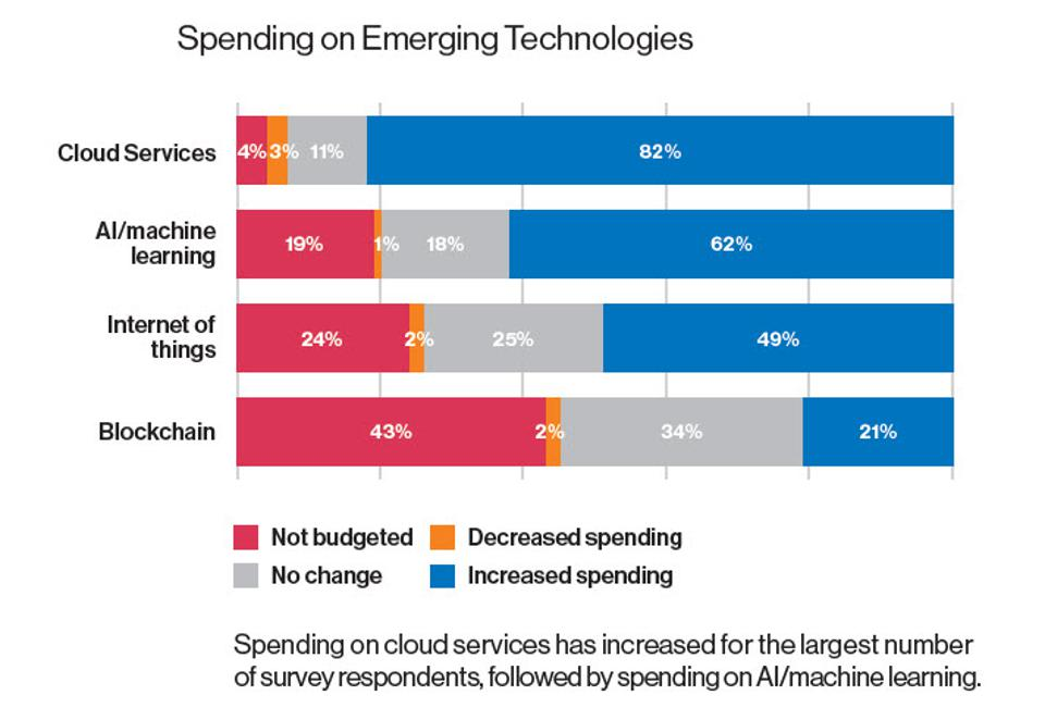 Enterprises Increased AI Spending by 62% Last Year
