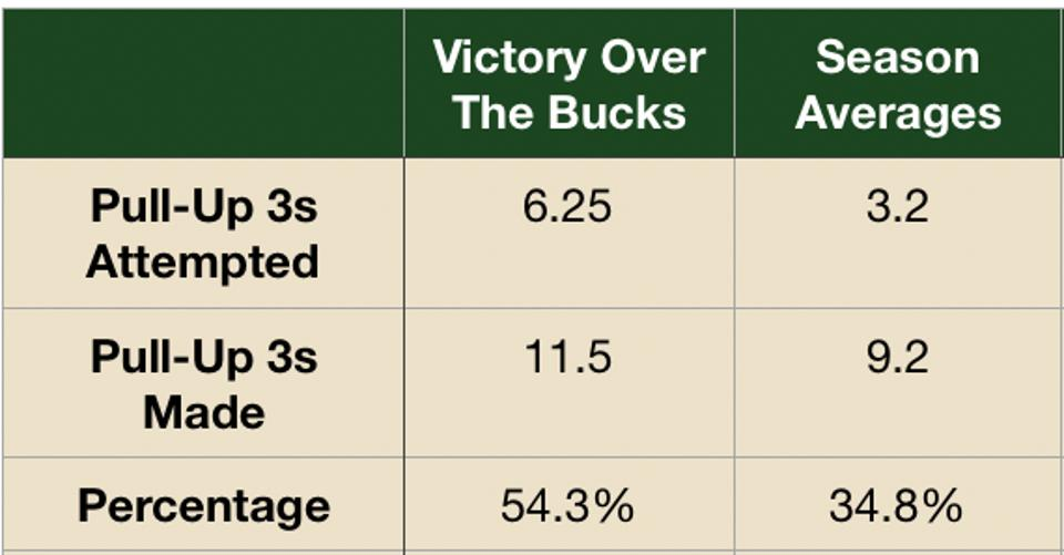 How the Nuggets (twice), Spurs and Jazz shot on pull-up threes in their victory over the Bucks.