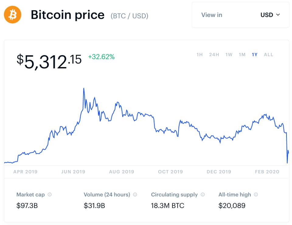 bitcoin, bitcoin price, Andrew Bailey, Bank of England, chart