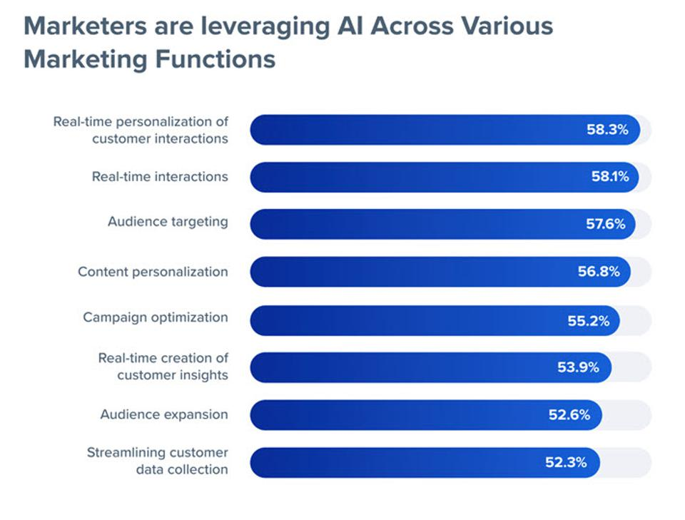 2020 Is The Year AI Goes Mainstream in Marketing