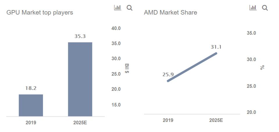Can Amd S Share In The Gpu Market Rise 20