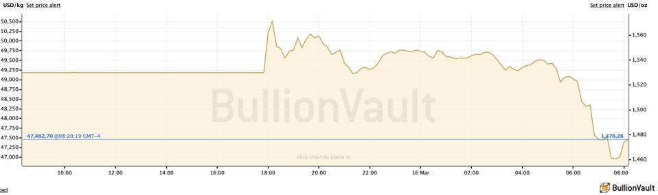 Gold price movement 3/15-3/16