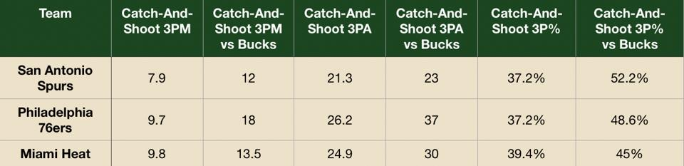 How the Spurs, 76ers and Heat exploited the Bucks in catch-and-shoot 3s.